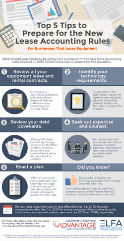 Top 5 Tips to Prepare for the New Lease Accounting Rules